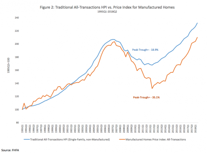 Manufactured Homes Retain Value All Transactions