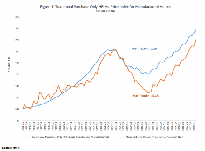 Manufactured Homes Retain Value