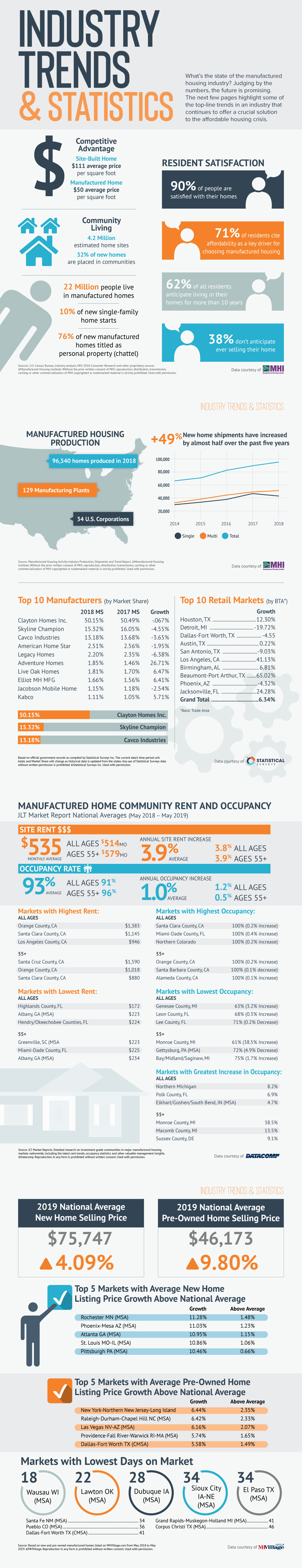 Manufactured Housing Industry Statistics and Trends Infographics