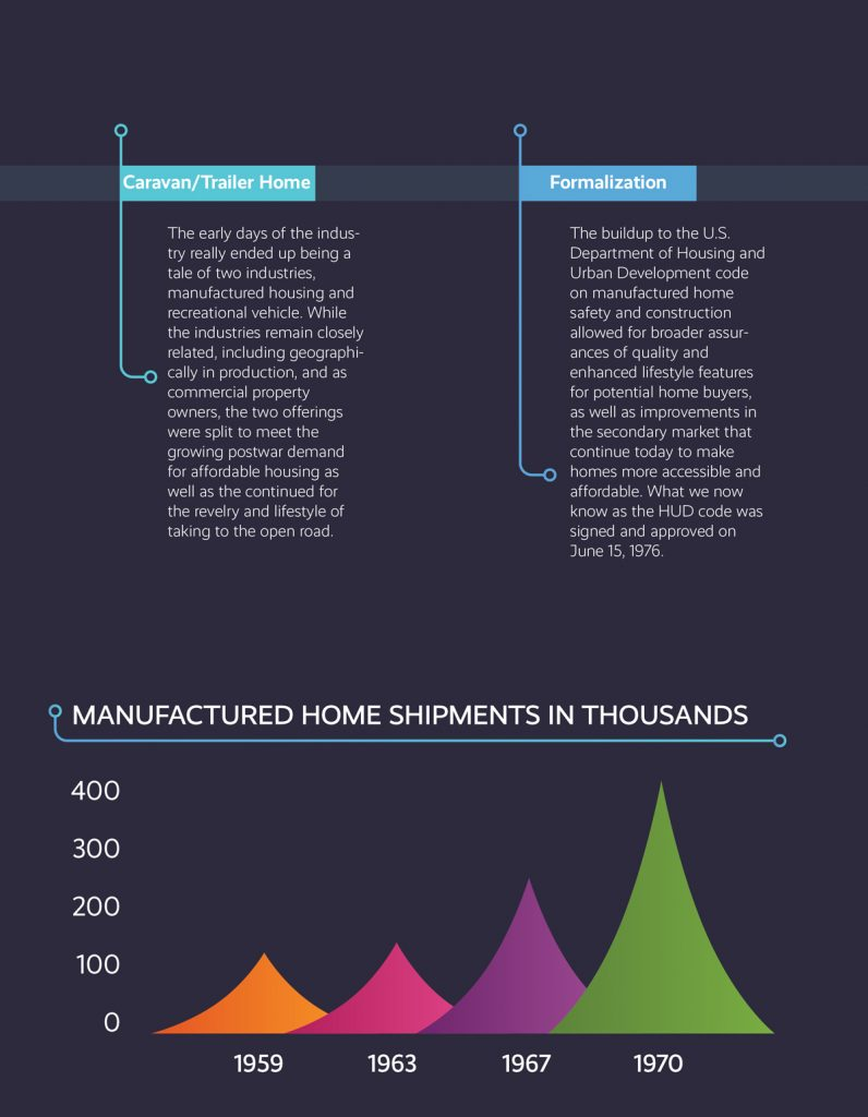 evolution of manufactured housing retail 1959-1970