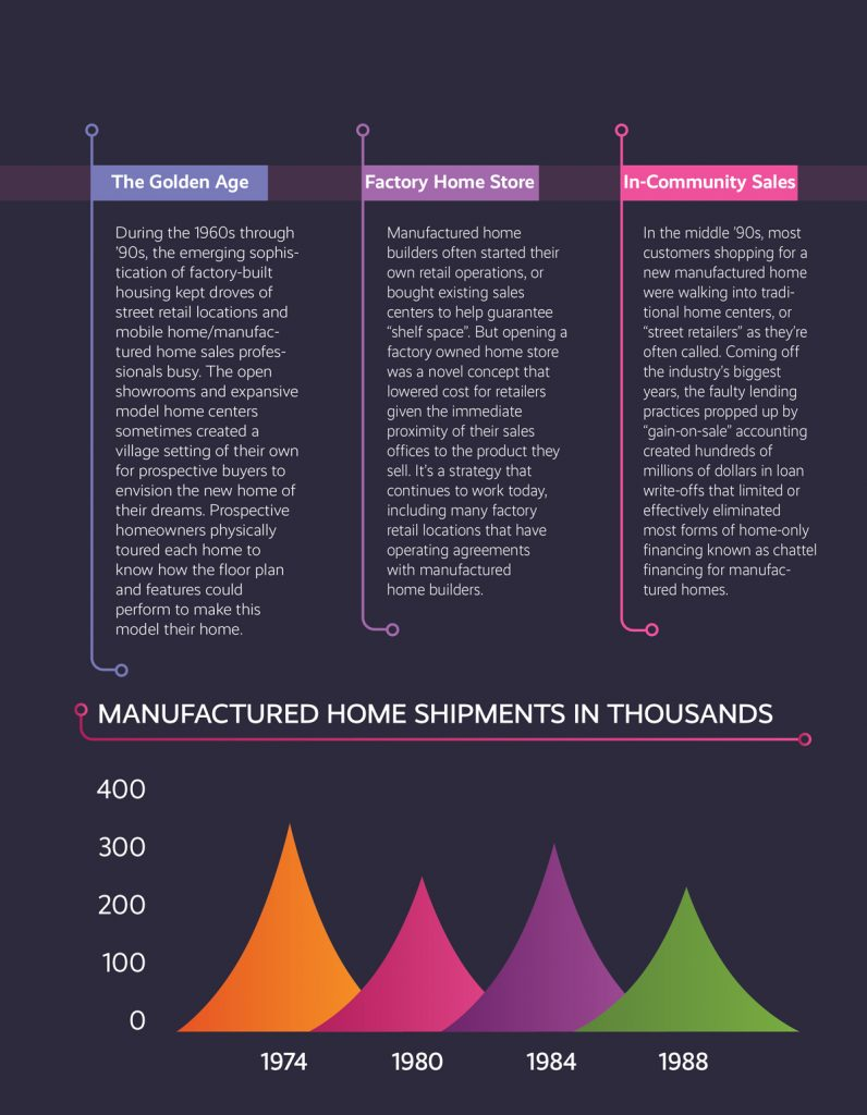 evolution of manufactured housing retail 1974-1988