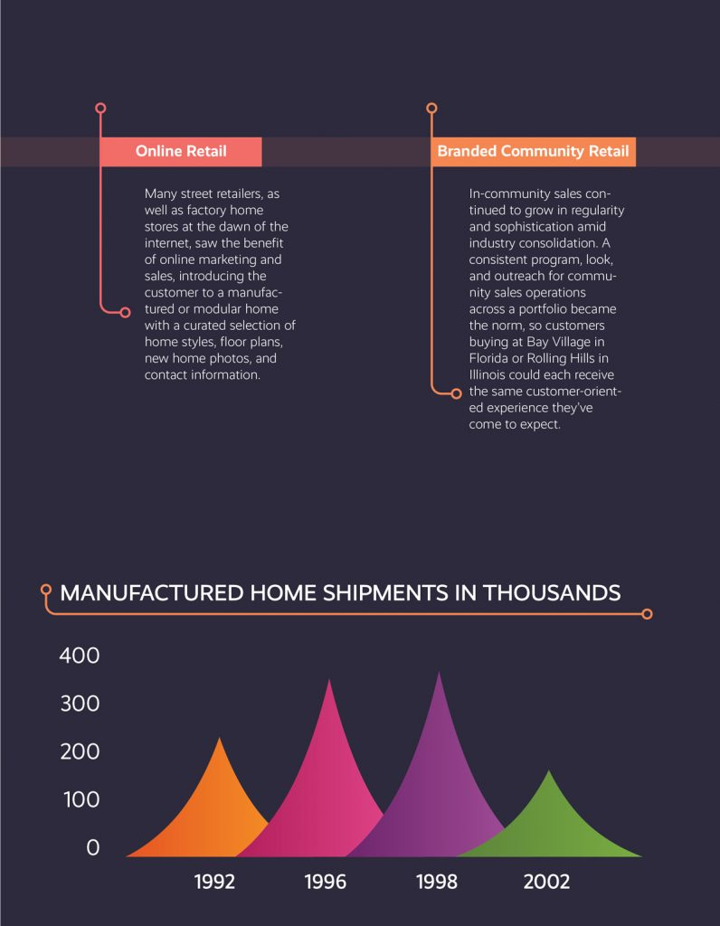 evolution of manufactured housing retail 1992-2002