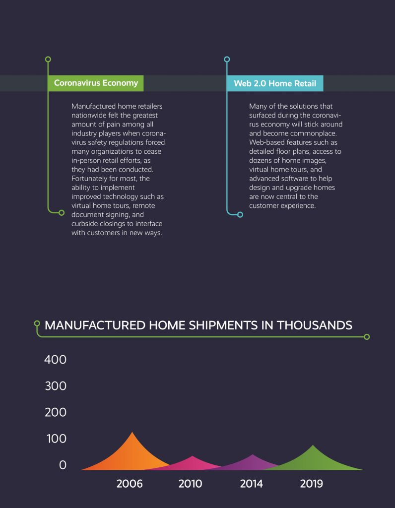 evolution of manufactured housing retail 2006-2019