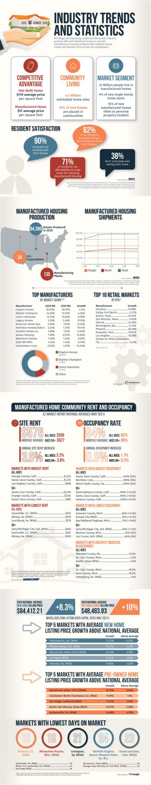 2021 manufactured housing industry statistics and trends inforgraphic