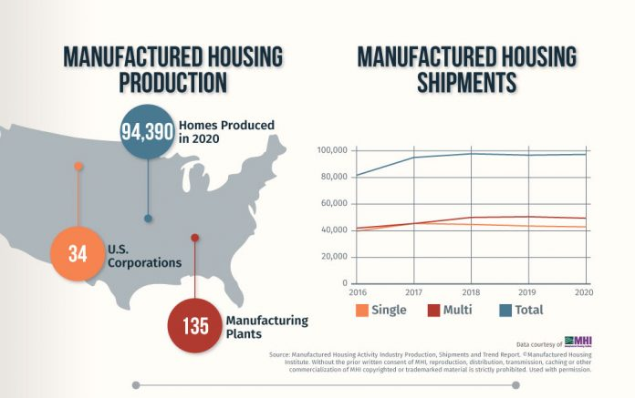 mhinsider infographic manufactured housing industry statistics and trends