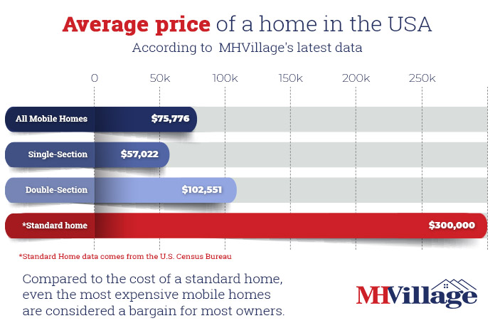 Average price of a mobile home