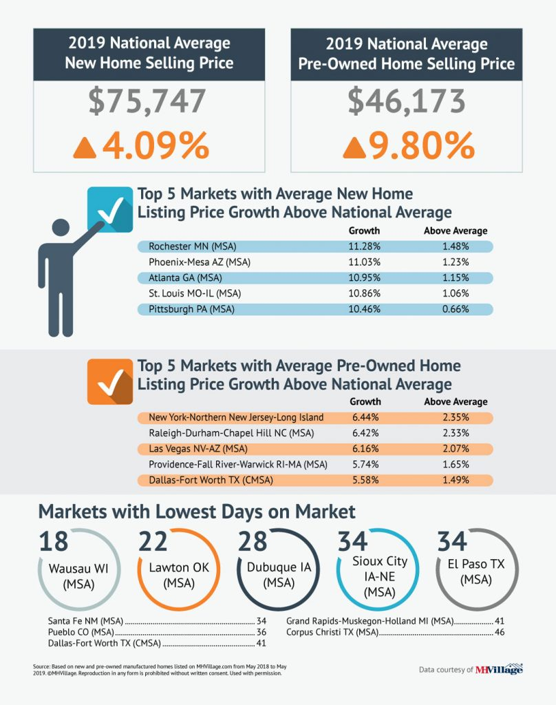 Manufactured Home Prices Data