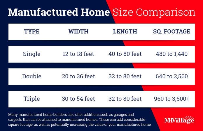 Manufactured and mobile home sizes chart